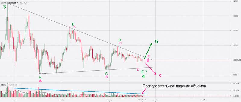 12-часовой график bitcoin с треугольником