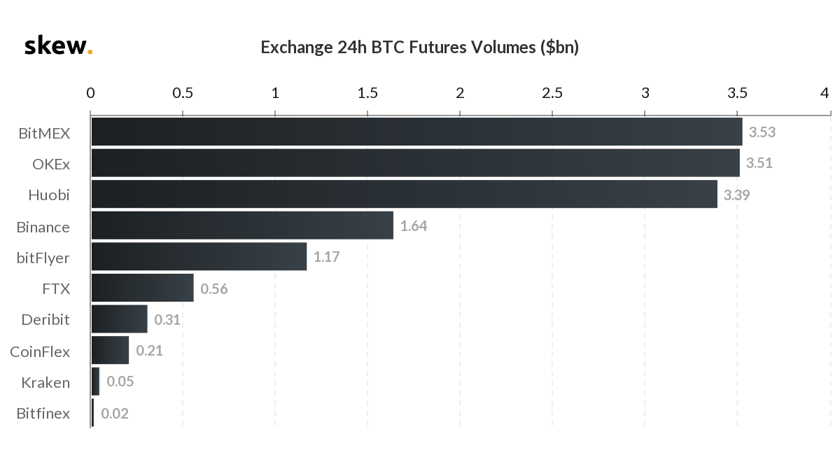 Объемы торгов фьючерсами на биткоин