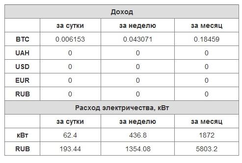 Расходы на электроэнергию для ASIC Antiminer