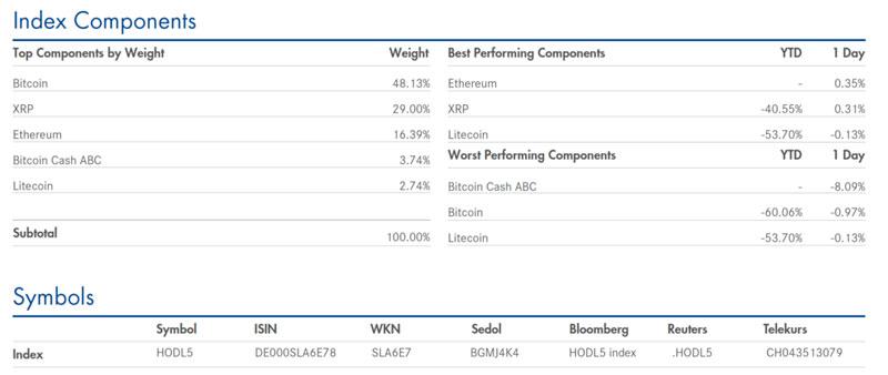Распределение в Hodl продуктаAmun Crypto ETP
