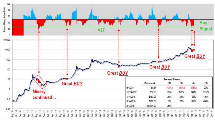 «Индекса несчастья» биткоина