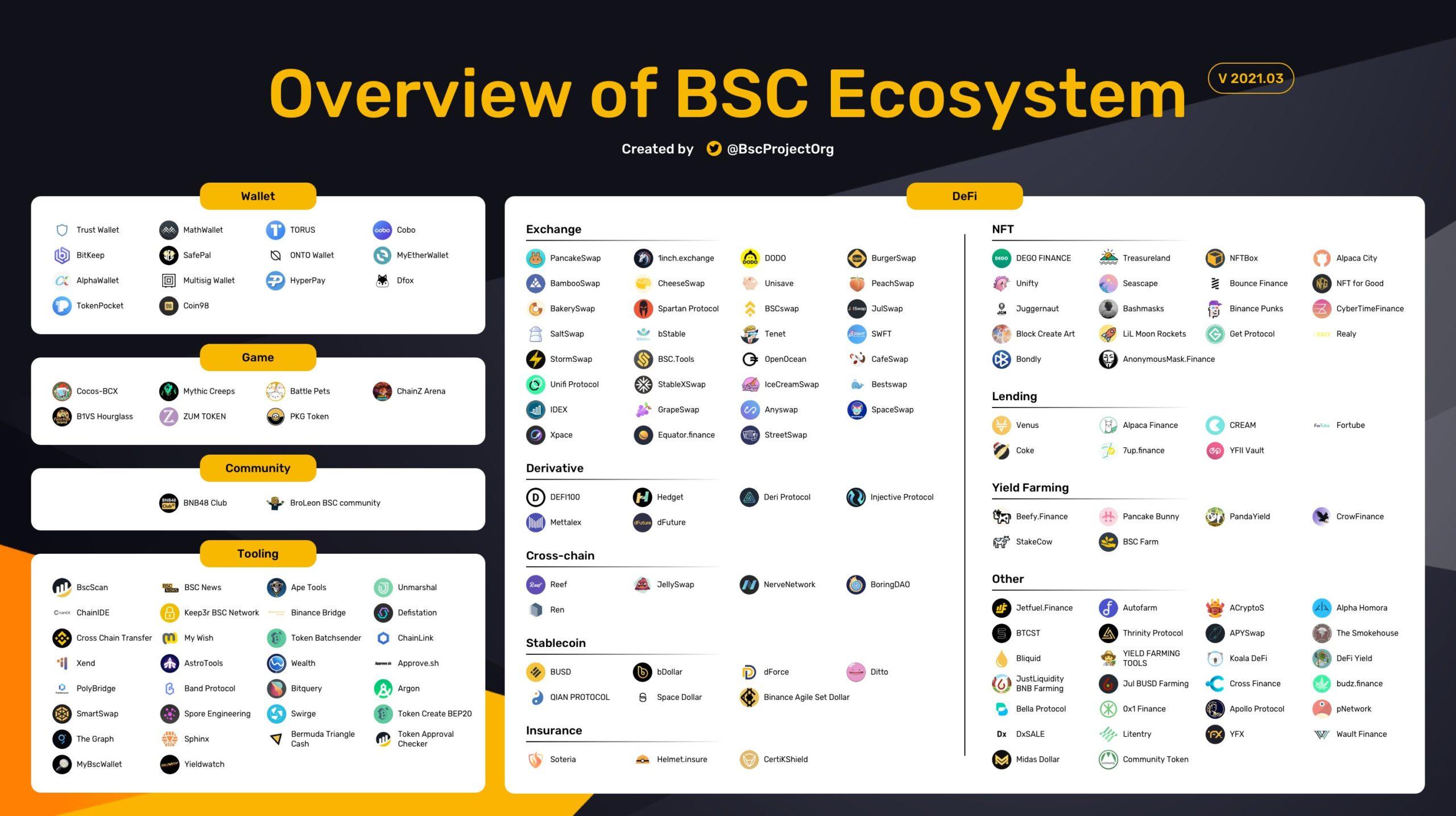 DeFi-экосистема BSC