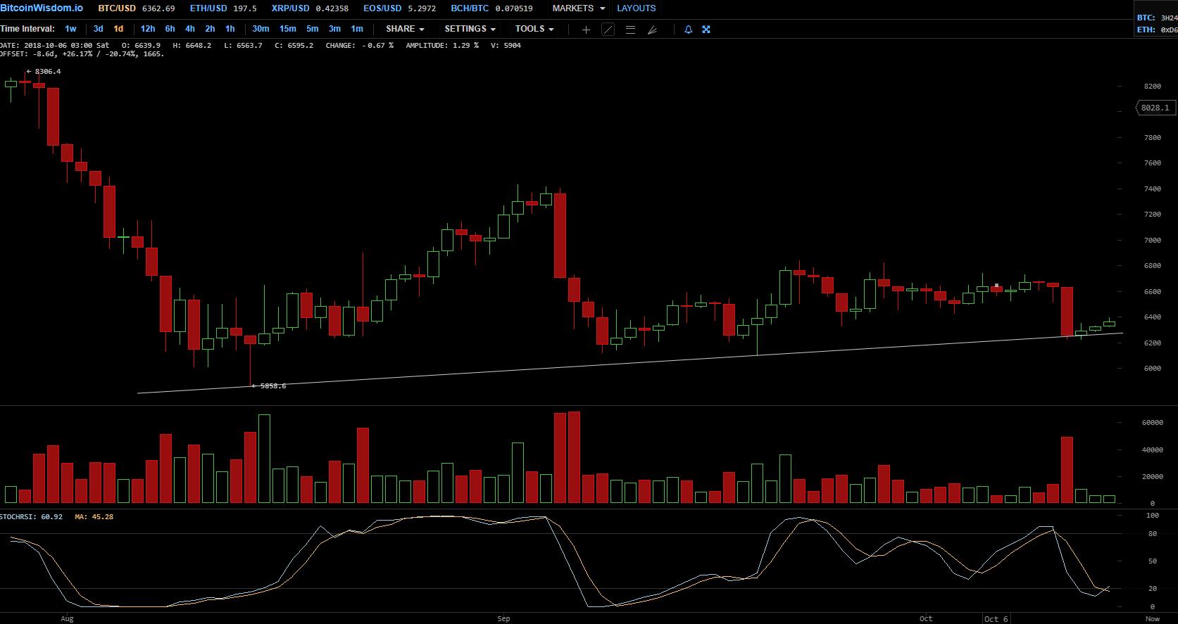 Курс BTC/USD, дневной график биржи Bitfinex