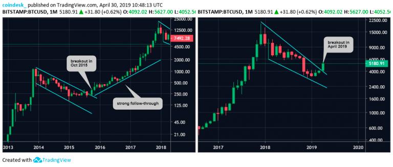 Месячный график BTC/USD от TradingView