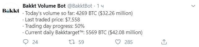 Объем торгов биткоин-фьючерсов на Bakkt