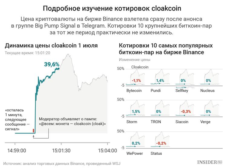 Анализ курса монеты cloakcoin