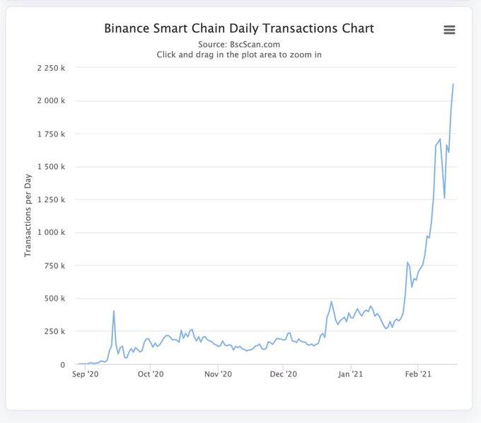 число суточных операций в сети Binance Chain