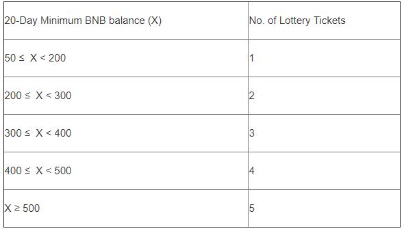 Условия начального размещения токенов (IEO) на платформе Binance Launchpad