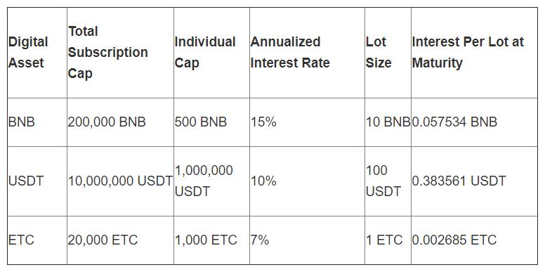 Годовая процентная ставка в сервисе Binance Lending