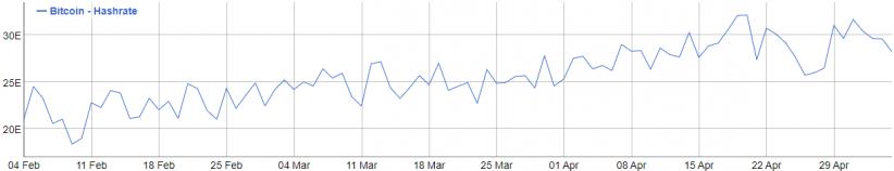 Хешрейт сети биткоина с февраля по май 2018
