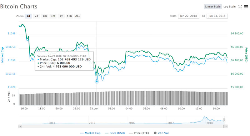 Курс биткоина опустился ниже $6000