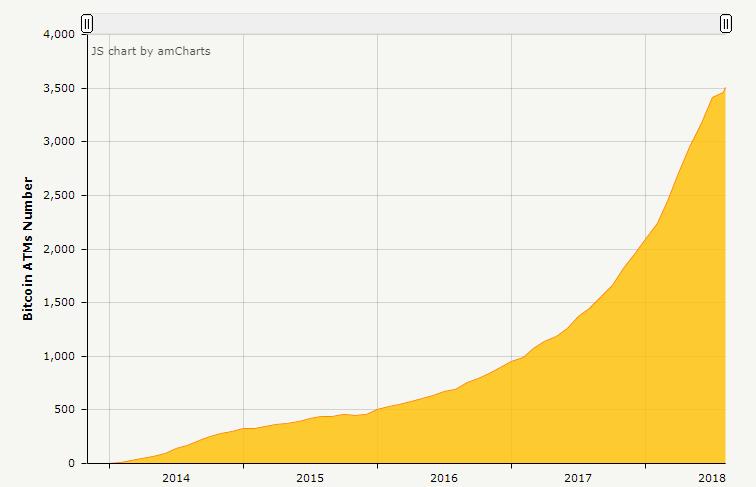 График количества криптовалютных банкоматов
