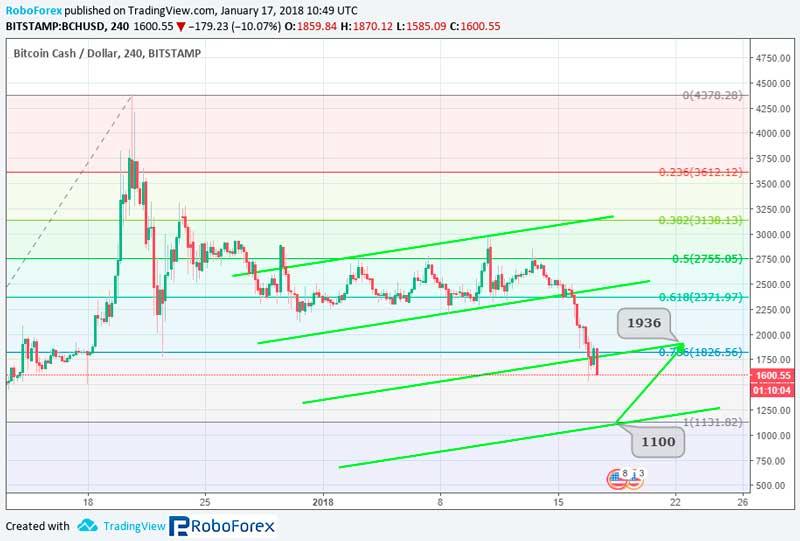 График курса Bitcoin Cash (BCH/BCC) на 17.01.2018