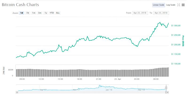 Цена Bitcoin Cashобновила10-недельный максимум