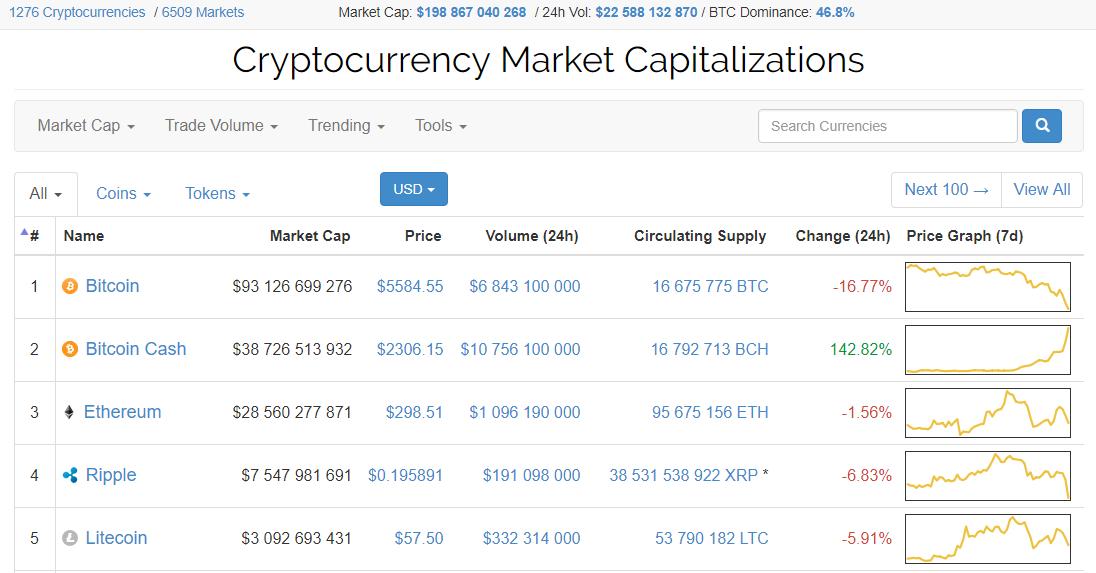 Bitcoin Cash удалось обойти по капитализации Ethereum