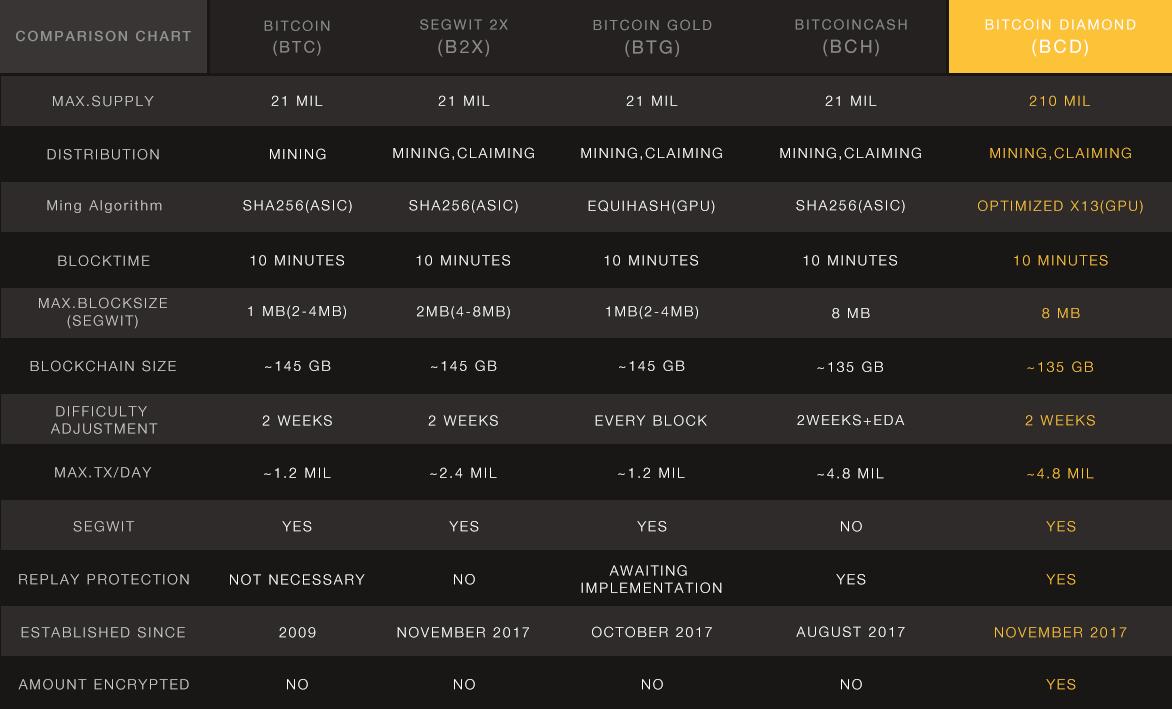 Сравнение Bitcoin Diamond со всеми форками сети биткоин