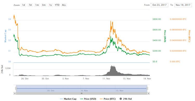 Курс криптовалюты Bitcoin Gold