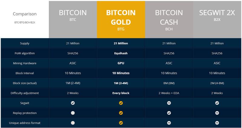Технические детали Bitcoin Gold