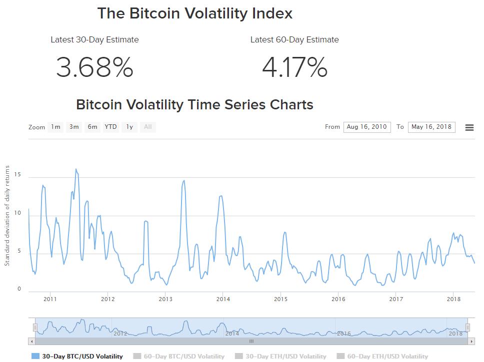 Индекс волатильности Bitcoin (BTC) от BuyBitcoinWorldwide