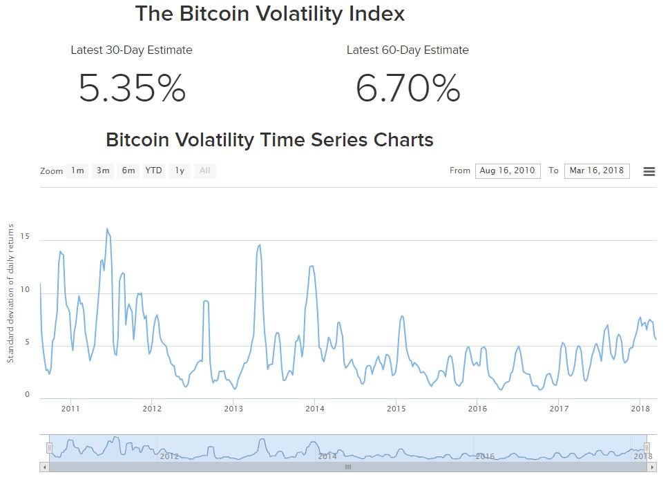 Индекс волатильности биткоина