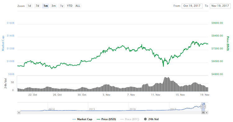 Курс Bitcoin (BTC)