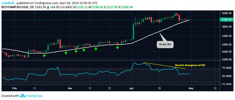 Дневной график BTC/USD от TradingView