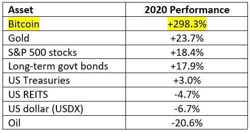 Сравнение доходности биткоина, золота и других активов