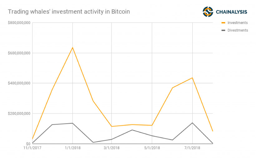 График торговых операций биткоин-китов