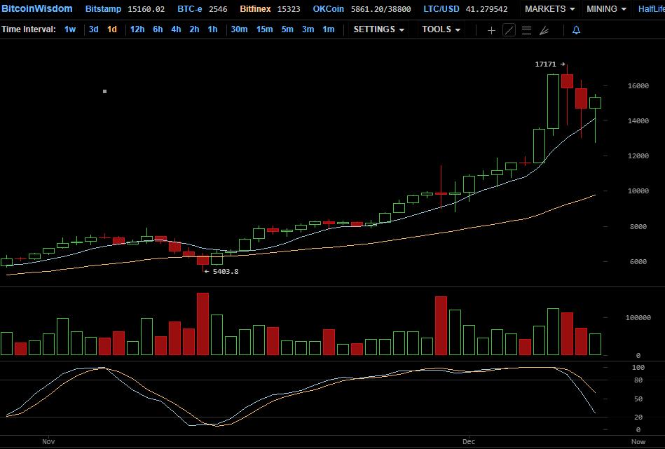 График роста цена биткоина с биржи Bitfinex