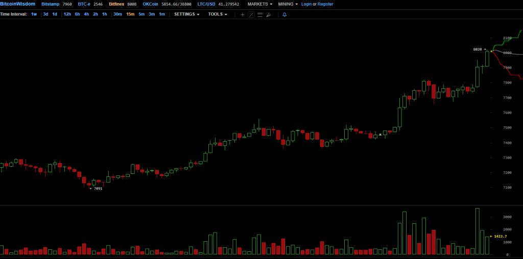 Рост курса биткоина на бирже Bitfinex