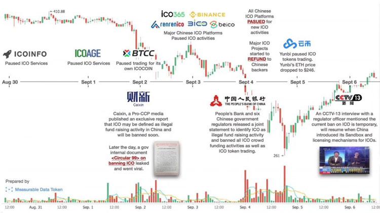 Таймлайн действий Китая по ICO
