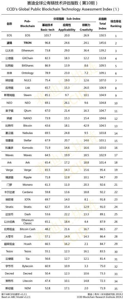 10-й официальный рейтинг криптовалют Китая