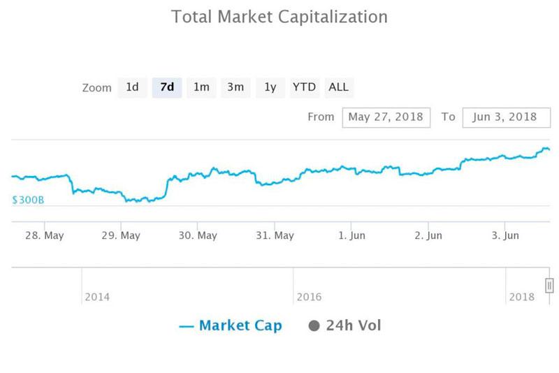 Капитализация криптовалютного рынка $351,3 млрд