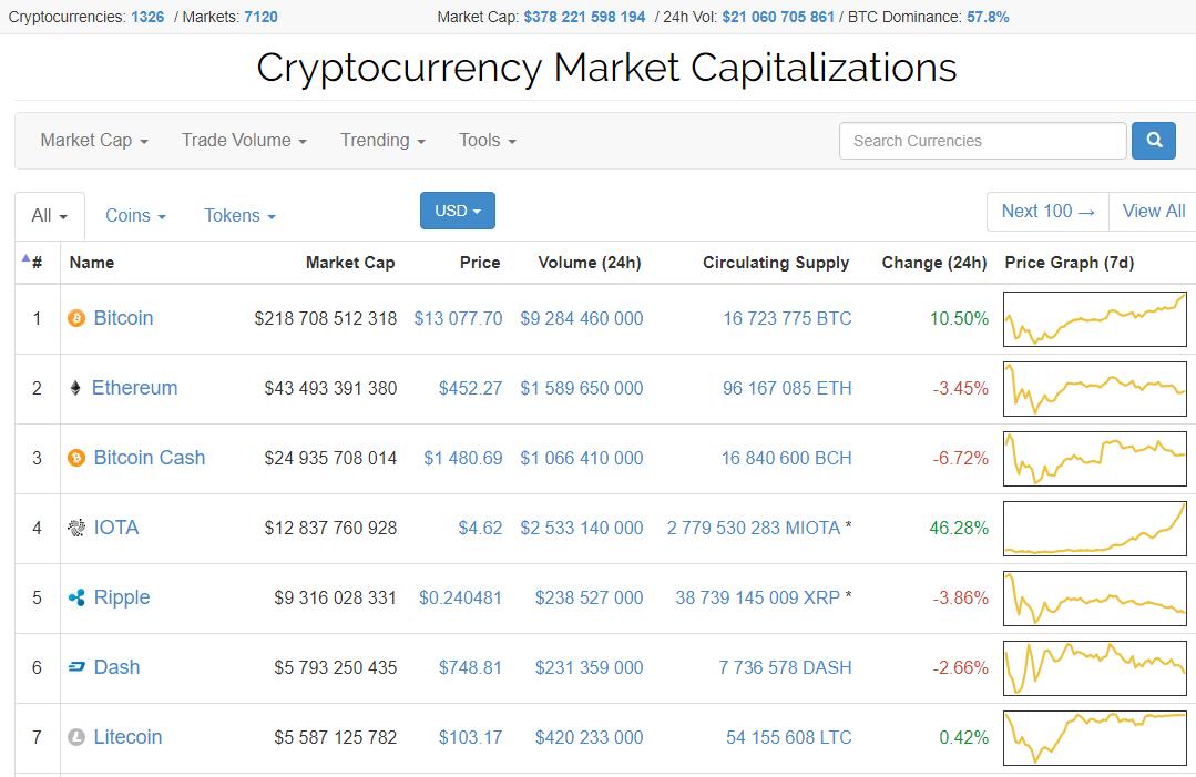 Рекордный средневзвешенный курс Bitcoin составил $13081