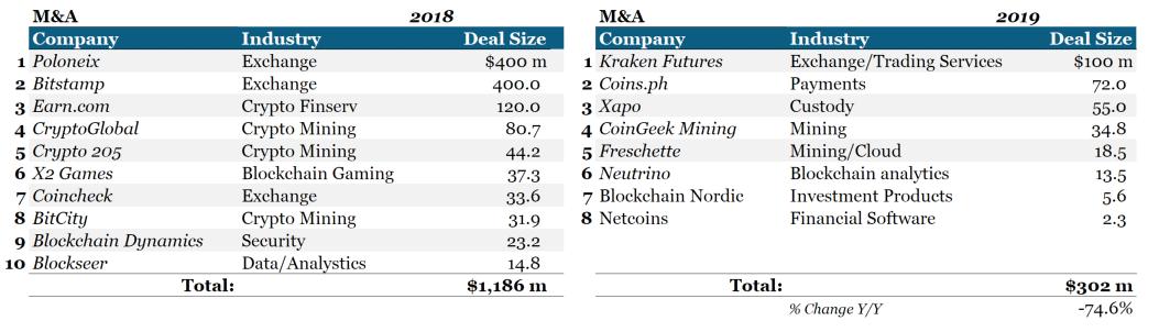Крупнейшие сделки на криптовалютном рынке