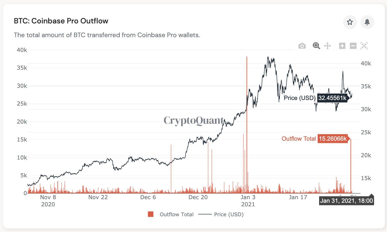 Отток биткоинов с биржи Coinbase