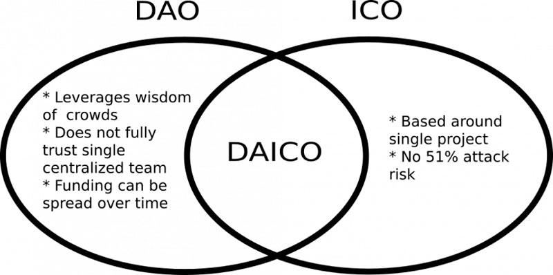 Схема DAICO