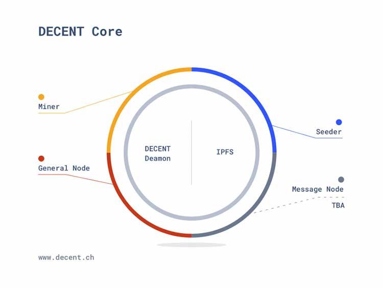 DECENT Core