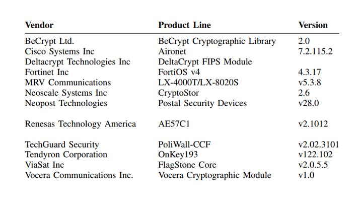 Решения от Cisco и TechGuard