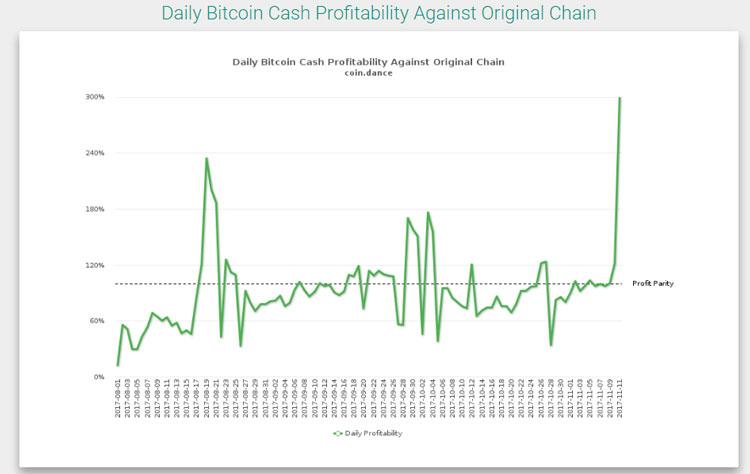 Рост майнинга Bitcoin Cash