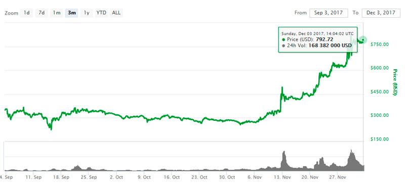 Стремительный рост криптовалюты DASH