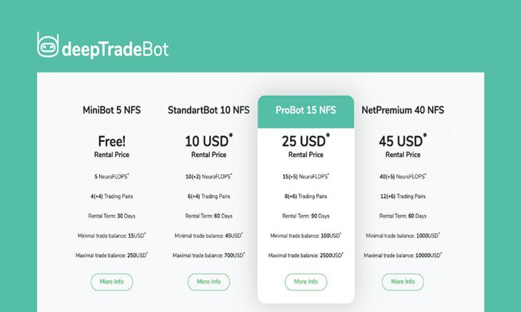 Торговый бот DeepTradeBot