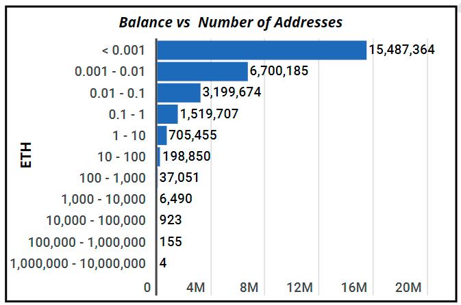 Распределение токенов на Ethereum-кошельках