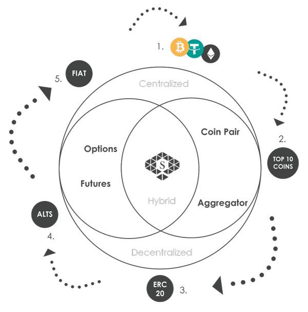 Сеть Dimensions Network