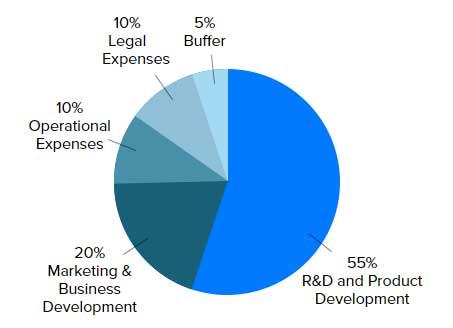 Распределение средств от проведения ICO