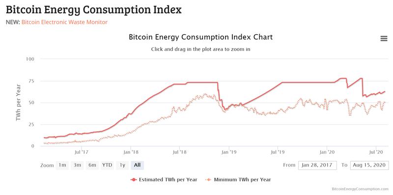График потребления электроэнергии для майнинга