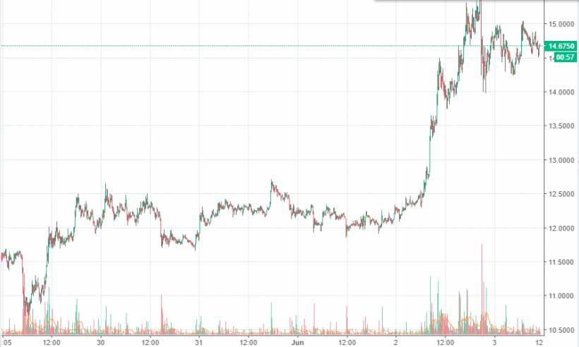 Рост цены EOS