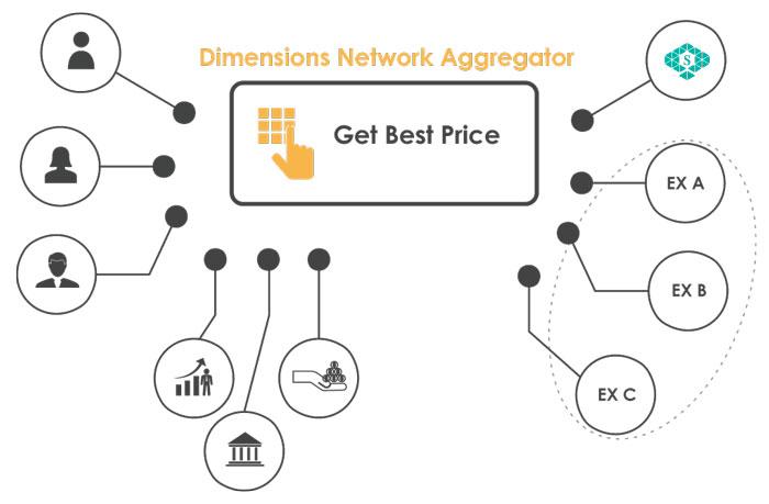 Обменный агрегатор