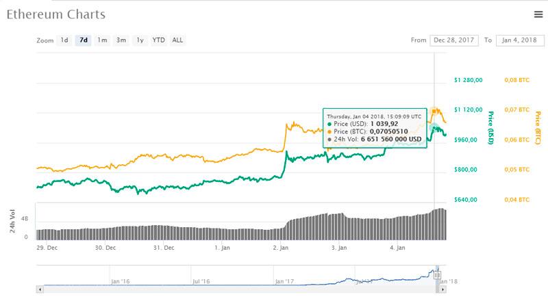 Средневзвешенный курс Ethereum (ETH) 1039 USD