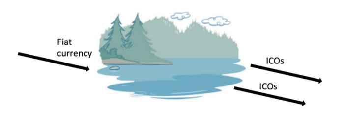 Альткоины на ICO своего рода реки, впадающие в «озеро», которые вбирают в себя капитал в эфире